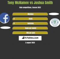 Tony McNamee vs Joshua Smith h2h player stats