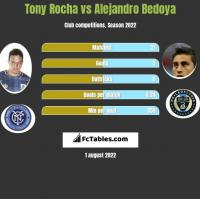 Tony Rocha vs Alejandro Bedoya h2h player stats