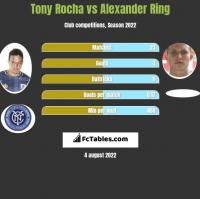 Tony Rocha vs Alexander Ring h2h player stats