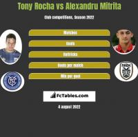 Tony Rocha vs Alexandru Mitrita h2h player stats
