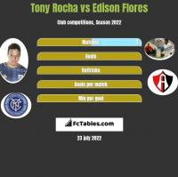 Tony Rocha vs Edison Flores h2h player stats