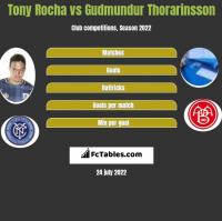 Tony Rocha vs Gudmundur Thorarinsson h2h player stats