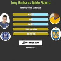 Tony Rocha vs Guido Pizarro h2h player stats