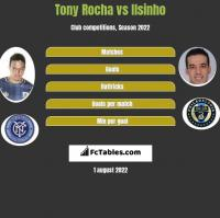 Tony Rocha vs Ilsinho h2h player stats