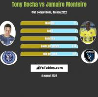 Tony Rocha vs Jamairo Monteiro h2h player stats