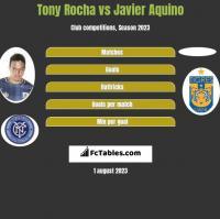 Tony Rocha vs Javier Aquino h2h player stats