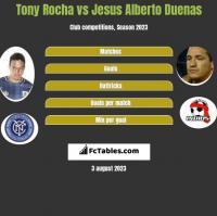 Tony Rocha vs Jesus Alberto Duenas h2h player stats