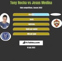 Tony Rocha vs Jesus Medina h2h player stats
