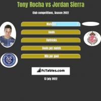 Tony Rocha vs Jordan Sierra h2h player stats