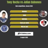 Tony Rocha vs Julian Quinones h2h player stats