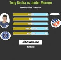 Tony Rocha vs Junior Moreno h2h player stats