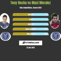 Tony Rocha vs Maxi Moralez h2h player stats