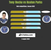 Tony Rocha vs Keaton Parks h2h player stats