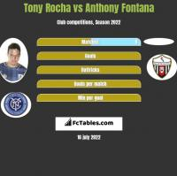 Tony Rocha vs Anthony Fontana h2h player stats