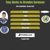 Tony Rocha vs Brenden Aaronson h2h player stats