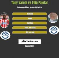 Tony Varela vs Filip Faletar h2h player stats