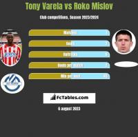 Tony Varela vs Roko Mislov h2h player stats