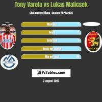 Tony Varela vs Lukas Malicsek h2h player stats