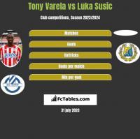 Tony Varela vs Luka Susic h2h player stats