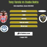 Tony Varela vs Csaba Bukta h2h player stats