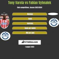 Tony Varela vs Fabian Vyhnalek h2h player stats