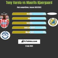 Tony Varela vs Maurits Kjaergaard h2h player stats