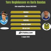 Tore Reginiussen vs Baris Basdas h2h player stats