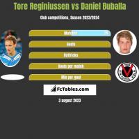 Tore Reginiussen vs Daniel Buballa h2h player stats