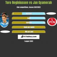 Tore Reginiussen vs Jan Gyamerah h2h player stats