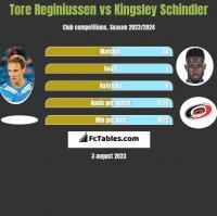 Tore Reginiussen vs Kingsley Schindler h2h player stats