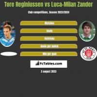 Tore Reginiussen vs Luca-Milan Zander h2h player stats