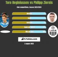 Tore Reginiussen vs Philipp Ziereis h2h player stats