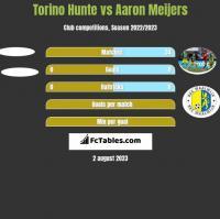 Torino Hunte vs Aaron Meijers h2h player stats