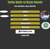 Torino Hunte vs Bryan Smeets h2h player stats