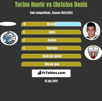 Torino Hunte vs Christos Donis h2h player stats