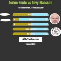 Torino Hunte vs Davy Klaassen h2h player stats
