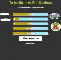 Torino Hunte vs Finn Stokkers h2h player stats