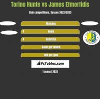 Torino Hunte vs James Efmorfidis h2h player stats