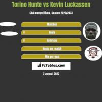 Torino Hunte vs Kevin Luckassen h2h player stats