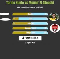 Torino Hunte vs Mounir El Allouchi h2h player stats