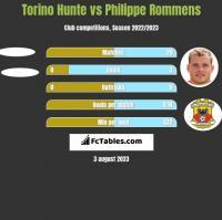 Torino Hunte vs Philippe Rommens h2h player stats