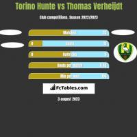 Torino Hunte vs Thomas Verheijdt h2h player stats