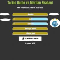 Torino Hunte vs Meritan Shabani h2h player stats