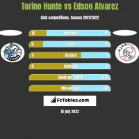 Torino Hunte vs Edson Alvarez h2h player stats