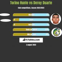 Torino Hunte vs Deroy Duarte h2h player stats