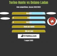 Torino Hunte vs Delano Ladan h2h player stats