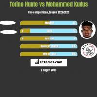 Torino Hunte vs Mohammed Kudus h2h player stats