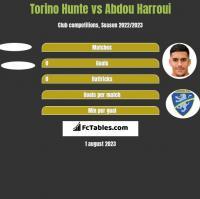 Torino Hunte vs Abdou Harroui h2h player stats