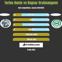 Torino Hunte vs Ragnar Oratmangoen h2h player stats