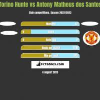 Torino Hunte vs Antony Matheus dos Santos h2h player stats